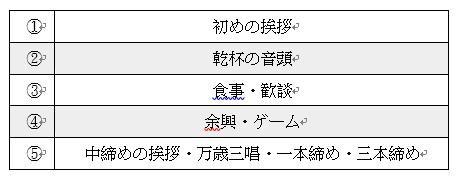 日本忘年會流程
